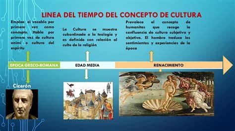 Perspectivas culturales: BIOGRAFÍAS Y DEFINICIONES DE CULTURA