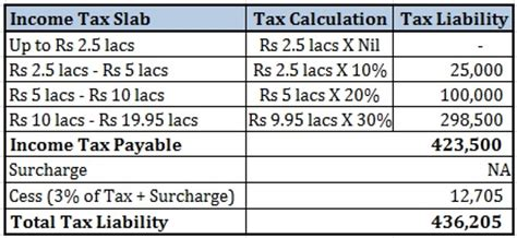 PFP Primer: How to calculate Income Tax Liability ...