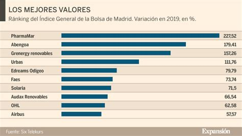 PharmaMar, Abengoa y Urbas suben más del 100% en 2019 ...
