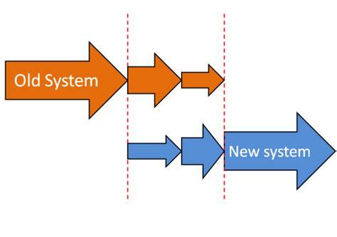 Phased implementation   Wikipedia