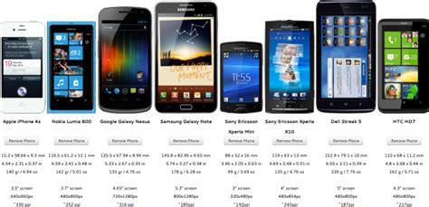 Phone size compara el tamaño de diferentes smartphones ...