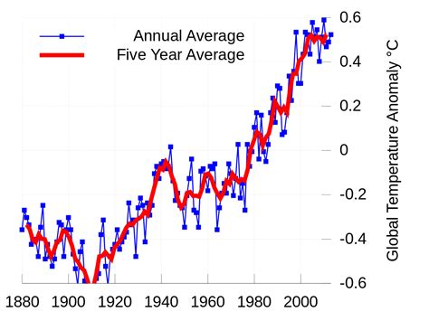 Physical impacts of climate change   Wikipedia