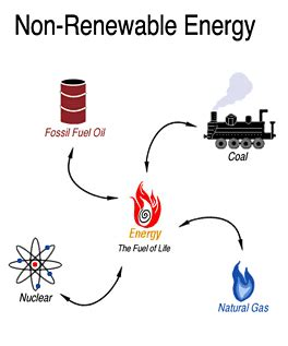 Physics: Sources of Energy