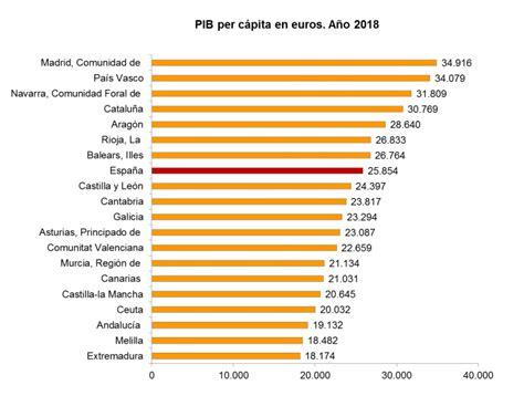PIB per cápita de España de las Comunidades Autónomas ...