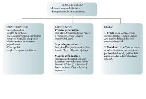 Pin de CHRISTIA PARILLA en Modernismo | Mapa conceptual ...