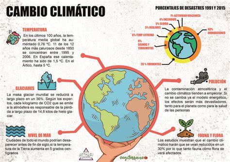 Pin de Cristina Salazar en ciencias | Cambio climatico ...