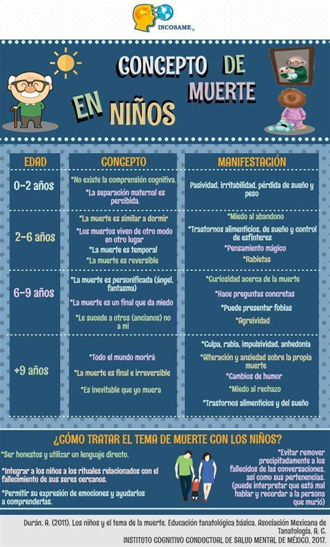 Pin de Yibily Guillén en Psicología   Psicologia infantil ...