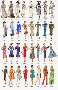 Pin em Historia de la Moda
