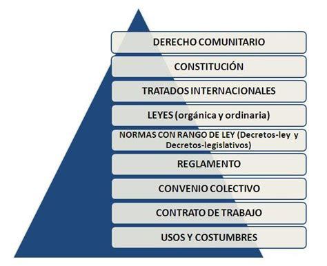 pirámide de kelsen   COMERCIO EXTERIOR 2 UCO