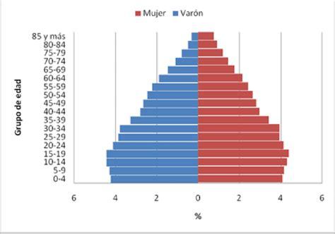 Pirámide Poblacional. República Argentina. Año 2010  N ...