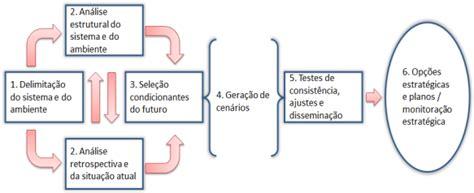 Planejamento baseado em cenários prospectivos | efagundes ...