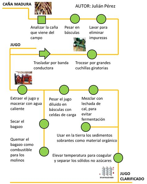 Planeta Variadista: Proceso Industrial del Azúcar de Caña