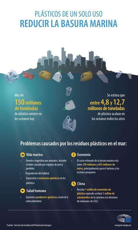 Plásticos en el océano: datos, efectos y nuevas normas ...