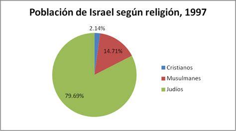 Población de Israel.