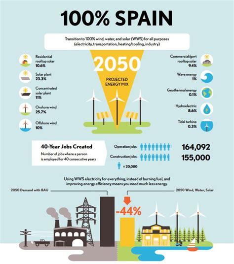 ¿Podría España funcionar con energías renovables en 2050?