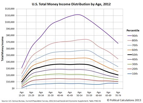 Political Calculations: Find Your Age Based Income ...