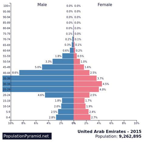 Population of United Arab Emirates 2015 ...