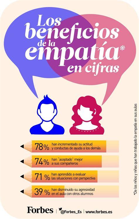 ¿Por qué es importante desarrollar empatía si queremos ser ...