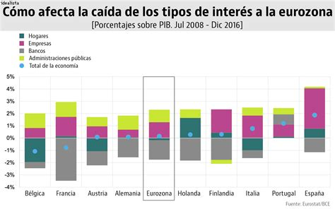 Por qué los tipos de interés en la eurozona siguen en ...