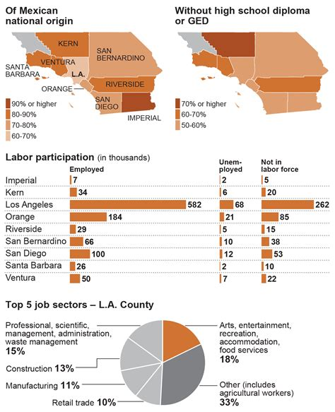 Portrait of a population   Los Angeles Times