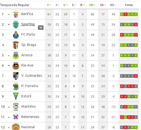 PORTUGAL QUE TE FIZERAM?: A classificação da 1ª Liga ...