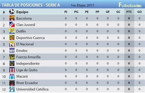 Posiciones Liga Argentina   SEONegativo.com