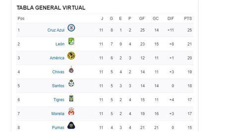 Posiciones luego de la Jornada 11 en la Liga Virtual MX