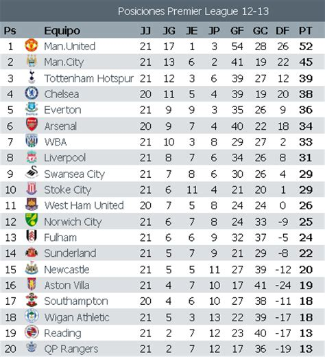 Posiciones Premier League Jornada 21   Apuntes de Futbol