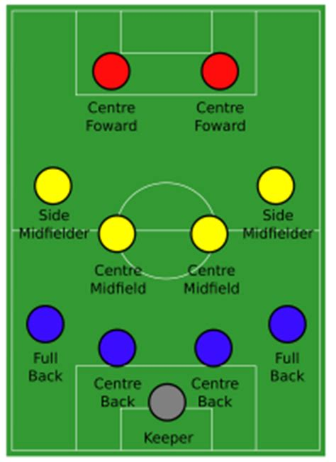 Positions in Soccer and What They Do   Soccratis