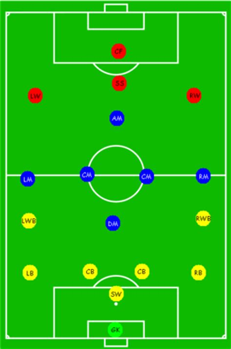 Positions of Players on a Soccer Field Illustrated