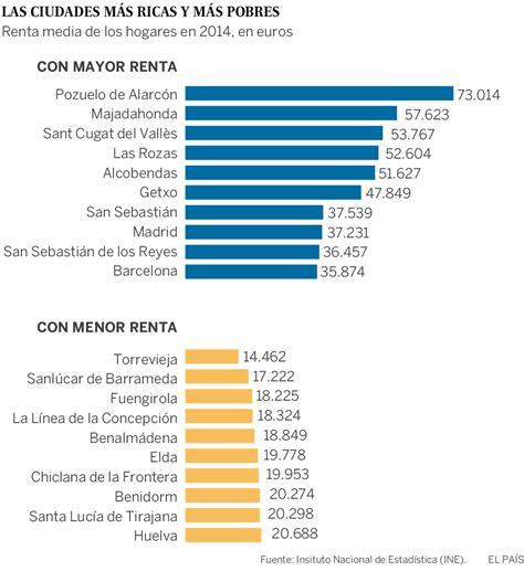 Pozuelo es la ciudad más rica de España y Torrevieja, la ...