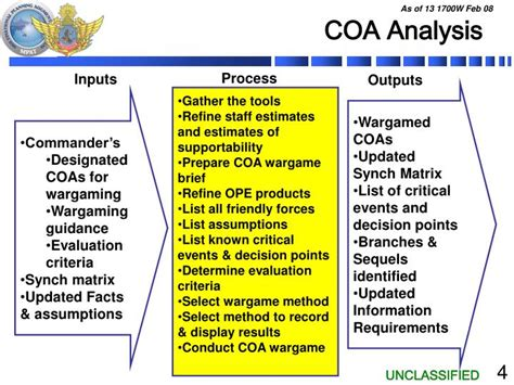 PPT   Course of Action Analysis  MDMP  PowerPoint ...