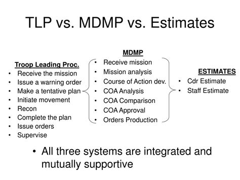 PPT   MDMP Class  Military Decision Making Process ...
