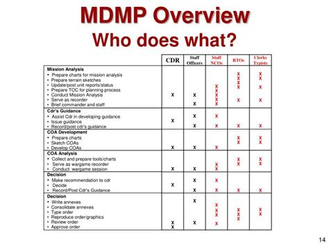 PPT   The Military Decision Making Process  MDMP ...
