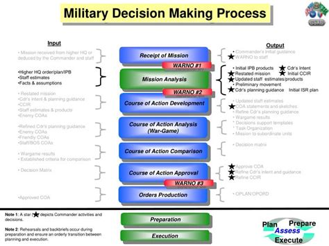 PPT   Welcome to Military Decision Making Process  MDMP ...