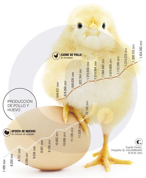 Precio de pollo y huevo subirá en julio: Fenavi