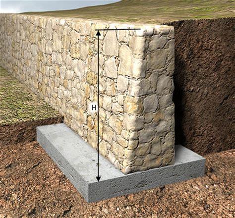 Precio en España de m³ de Muro de contención de ...