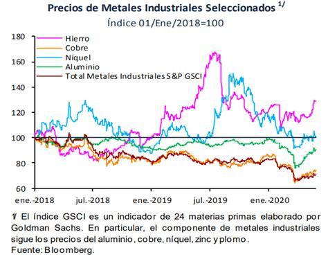 Precios de las materias primas tienen marcada caída