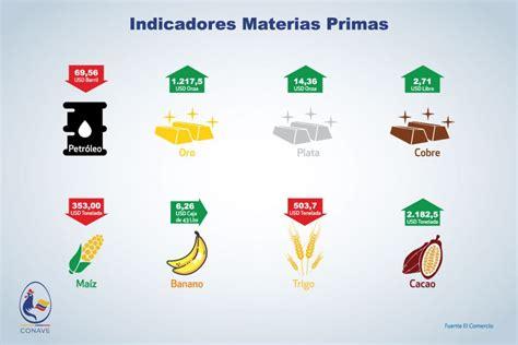 Precios de materias primas | CONAVE