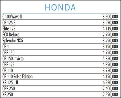 Precios motos honda nuevas ecuador