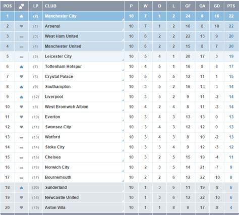 Premier League 2015 Week 11: Fixtures, EPL Table, Live ...