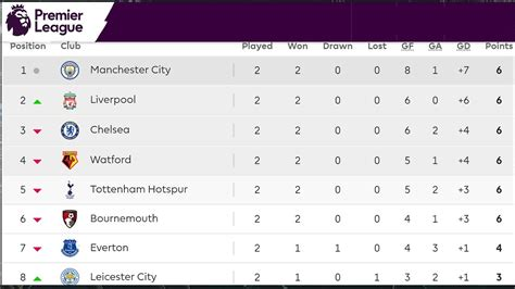 Premier League 2018/19 Matchweek 2 Results, Table ...