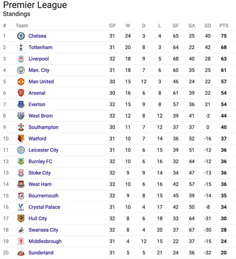Premier League Analysis: Holding Steady in the League ...