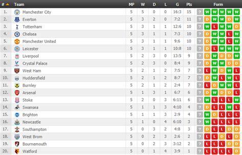 Premier League form table since Sam Allardyce was ...