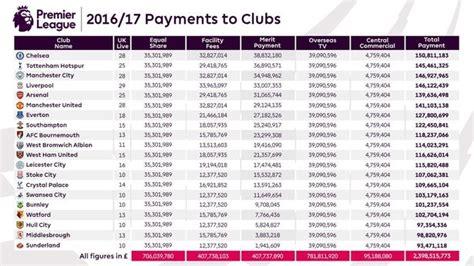 Premier League prize money table   How much your team ...