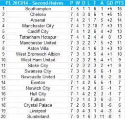 Premier League second half table: Southampton would top ...