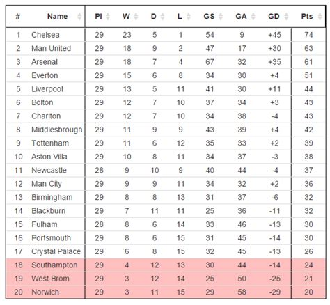 Premier League Table   10 Years Ago Today : soccer