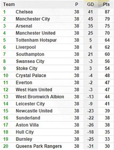 Premier League table and results: How it stands at the end ...