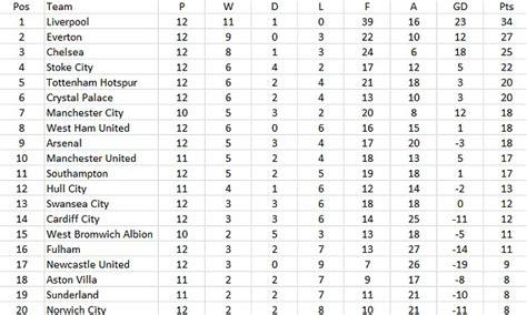 Premier League table since the transfer window closed puts ...