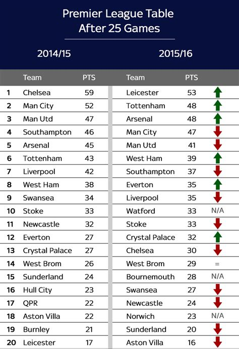 Premier League table this season after 25 games compared ...